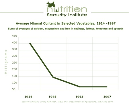 Avarage minerals content in selected vegitables