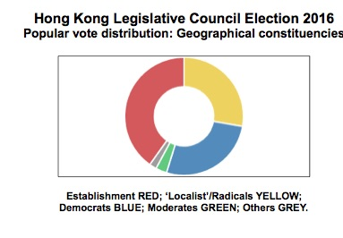 hong-kongs-election-results