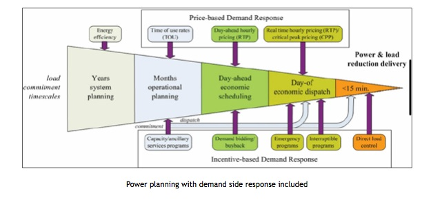 power-planning-with-demand-side-response-included
