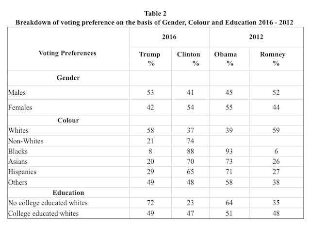 breakdown-of-voting-preference-on-the-basis-of-gender-colour-and-education-2016-2012