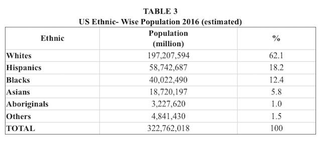 us-ethnic-wise-population-2016-estimated