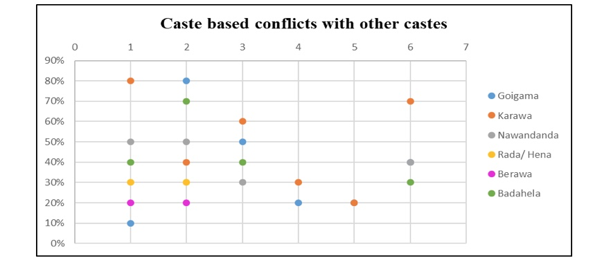 Impact Of The Caste System On Social Harmony: A Study Of Six