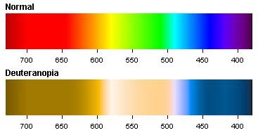 Deuteranopia Color Spectrum