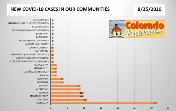Greater Pasadena COVID-19 Cases in Charts: August 25, 2020