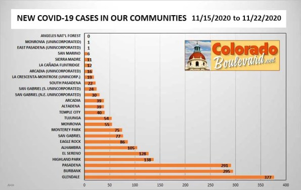 Greater Pasadena COVID-19 Cases in Charts: Week of Nov. 15 - 22, 2020