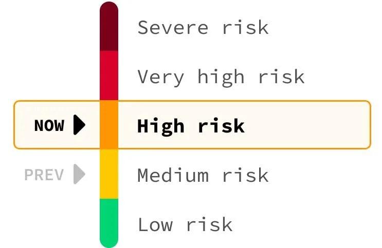 a chart of high risk