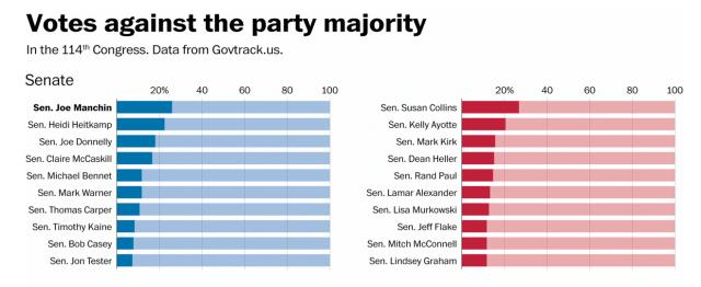 Bipartisan votes