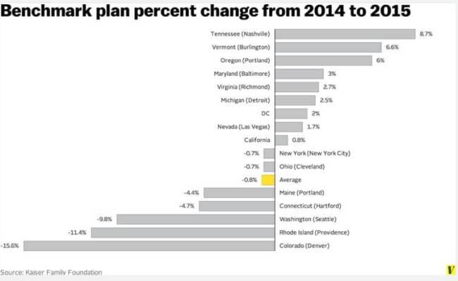 vox obamacare chart