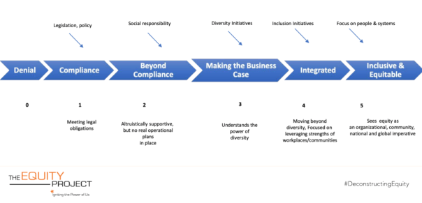 Arrow shapes going from left to right indicate stages in the equity continuum. Each of the six stages describe organizational initiatives and motivations. Stage 0 is Denial. Stage 1 is Compliance with legislation and policy--the organization is meeting its legal obligations. Stage 2 is Beyond Compliance--the organization recognizes its social responsibility and is supportive, but have to real plans in place. Stage 3 is Making the Business Case, where the organization understands the power of diversity and has diversity initiatives. Stage 4 is Integrated--the organization moves beyond diversity to focus on leveraging different strengths in inclusion initiatives. Finally, Stage 5 is Inclusive and Equitable. The organization see equity as an imperative, and its initiatives focus on people and systems.