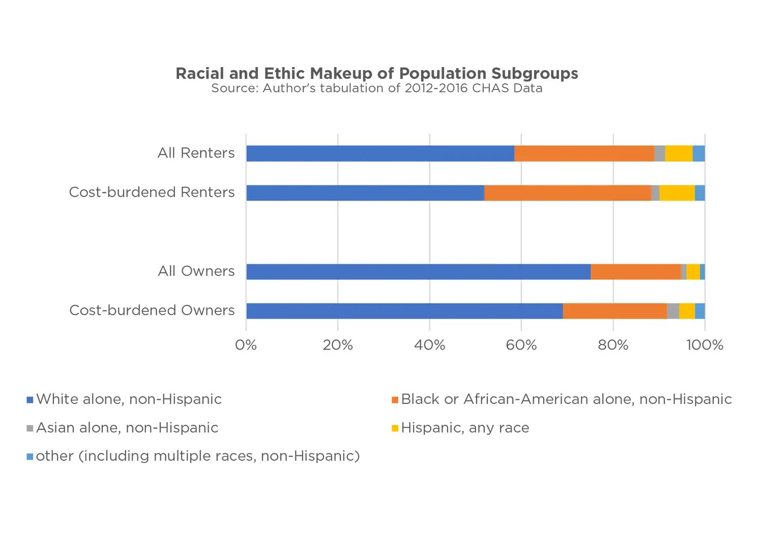 Graph showing Racial and Ethic Makeup of Population Subgroups