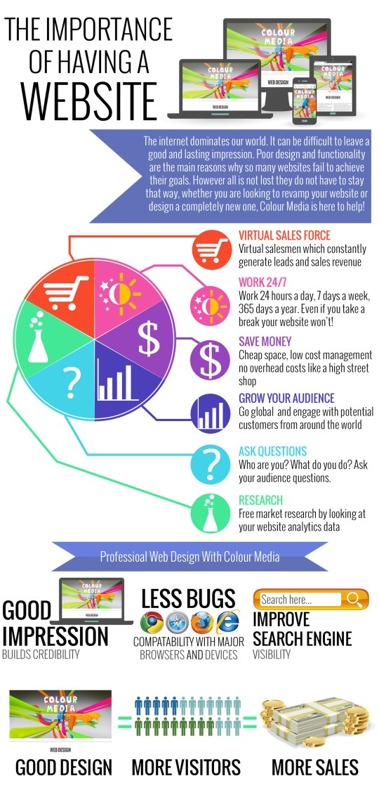 Colour Media Web Design infographic