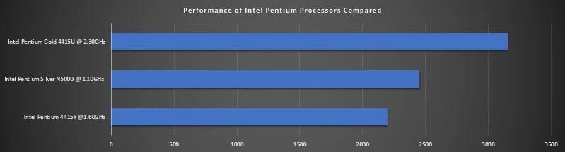 Intel Pentium Mobile Processors