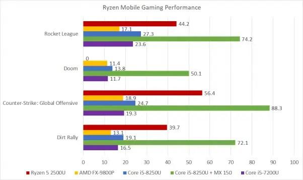 Ryzen-5-2500u-gaming-bench