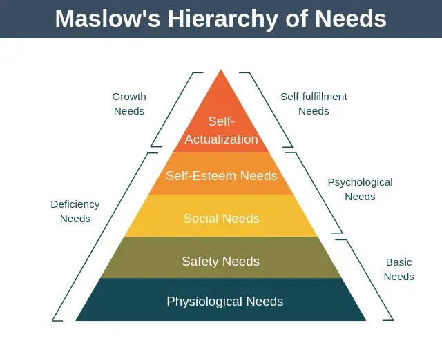 Maslow's Model and Marketing