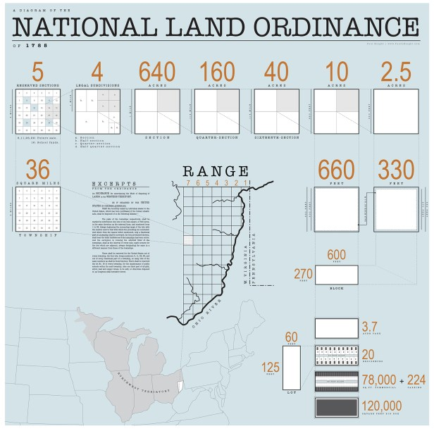 """""""1785 Land Ordinance Diagram"""" by Isomorphism3000 - Own work. Licensed under CC BY-SA 3.0 via Wikimedia Commons."""