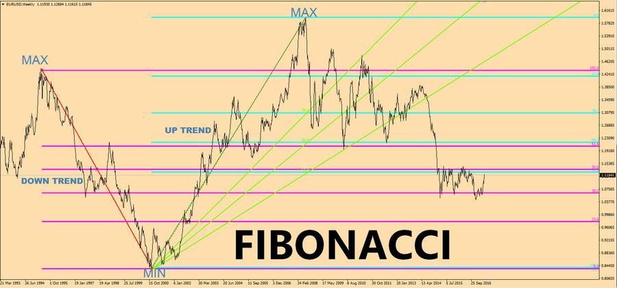 Ritracciamenti fibonacci forex