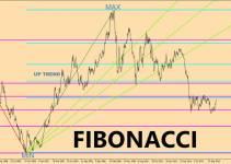 fibonacci forex trading