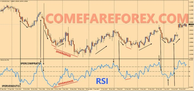 rsi relative strenght index