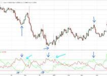 directional movement index dmi