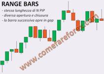 range bars