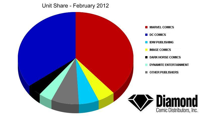 unit-share-feb12 Diamond Announces top products for February 2012