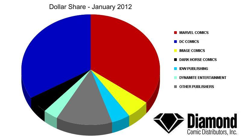 dollar-share-jan12 Diamond announces Top Products for January 2012
