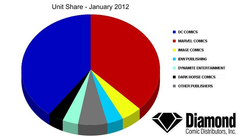 unit-share-jan12 Diamond announces Top Products for January 2012