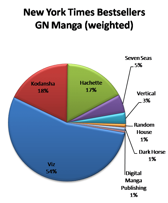 NYT BS GN Manga weighted