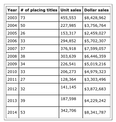 marvel_gn_sales_2014.jpg