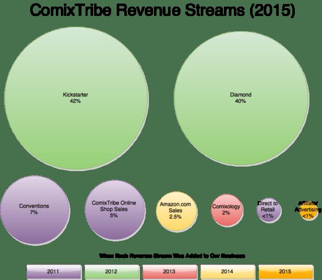 ComixTribe Revenue Streams 2015(1)