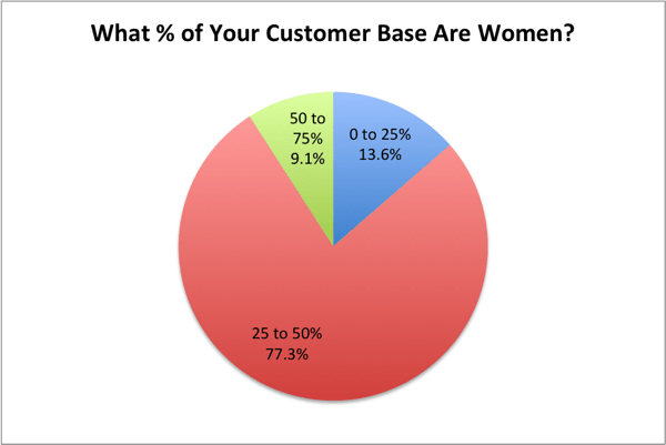 10-What-Percentage-of-Comic-Customer-Base-is-Women.png