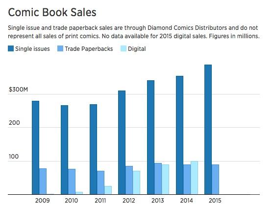 Comic books buck trend as print and digital sales flourish.jpeg
