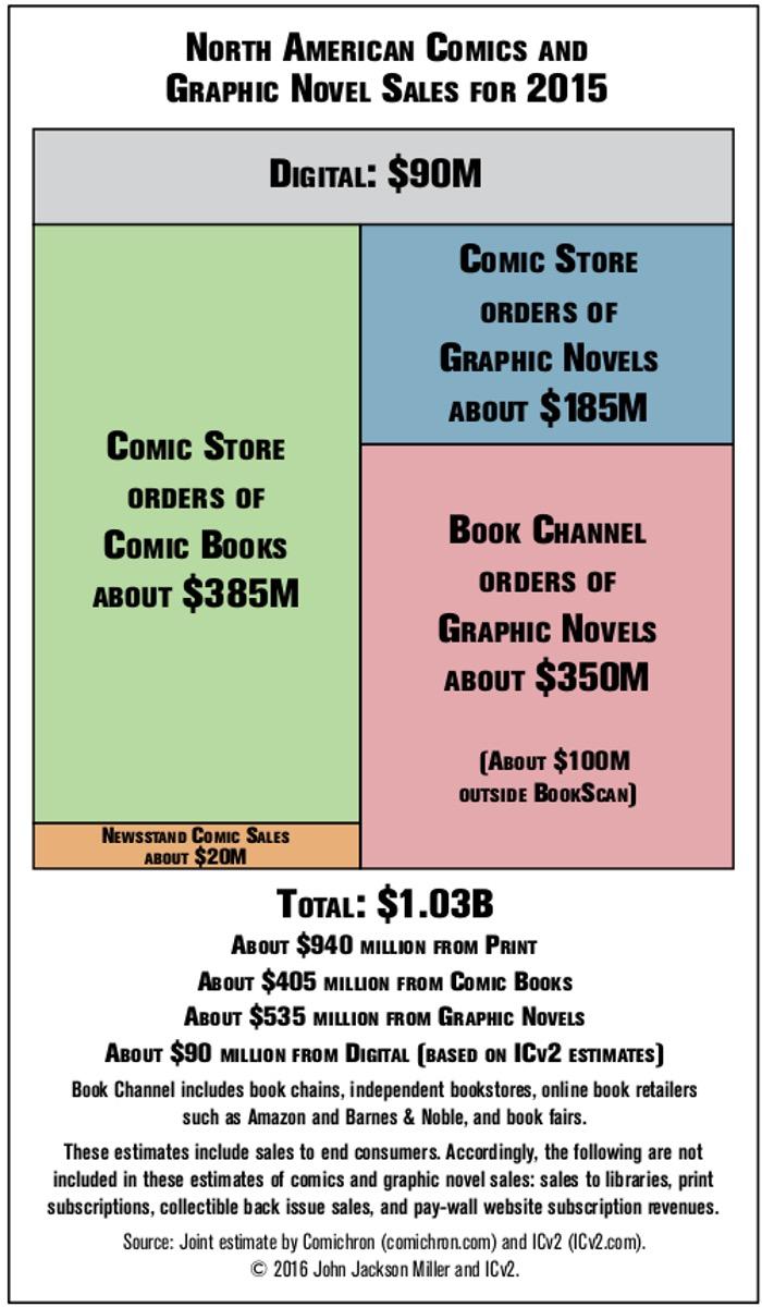 2015 Comic Sales Infographic.jpg