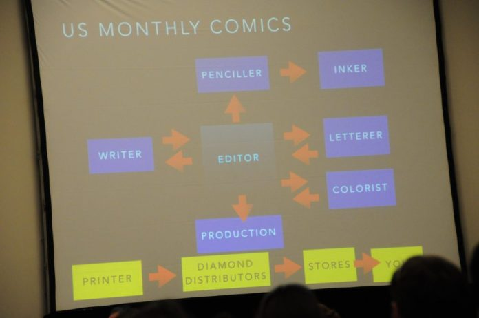 The flow chart of comic work