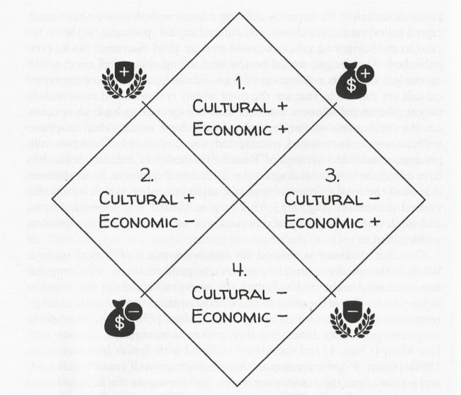 Social-Capital-chart-650x557.jpg