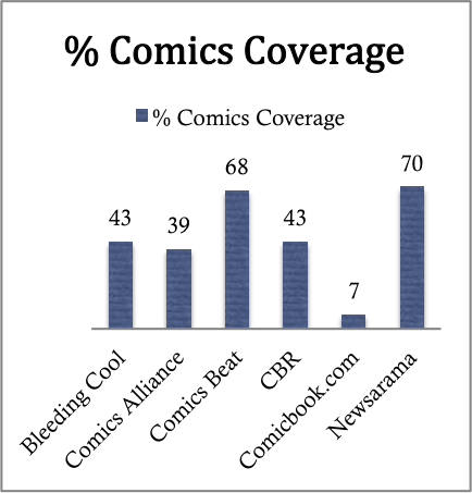 percentage comics cverage.png