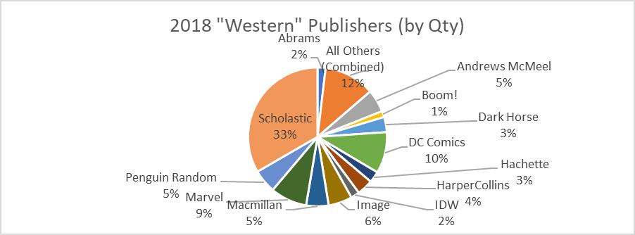 western publishers market share bookscan 2018