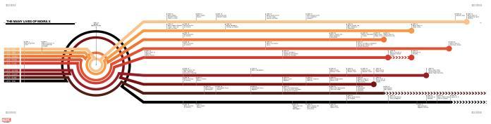 House of X - Moira timeline