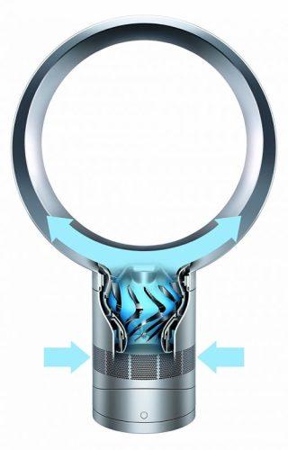 Technologie aérodynamique Ventilateur Dyson