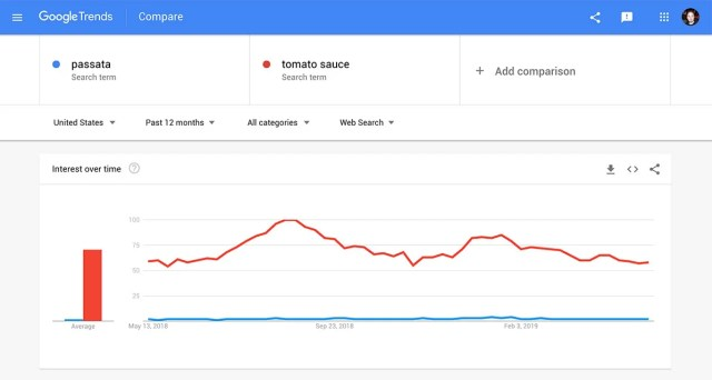 Passata v Tomato Sauce on Google Trends