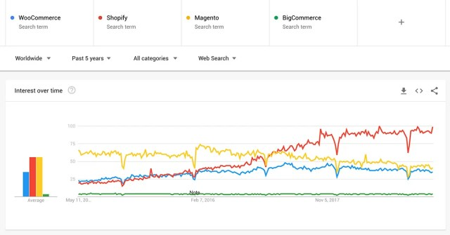 Search volumes for eCommerce platforms, Shopify, Magento, WooCommerce and BigCommerce