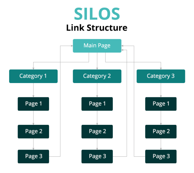 Silo link structure for landing pages