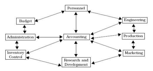 whaat is Accounting Information System