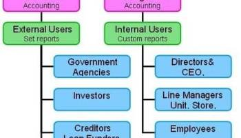 difference between finance and management