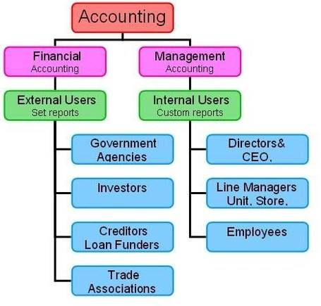 Difference Between financial and management accounting