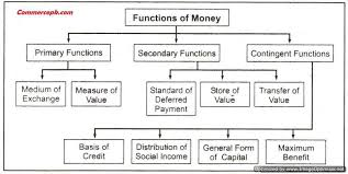 Main Functions of Money
