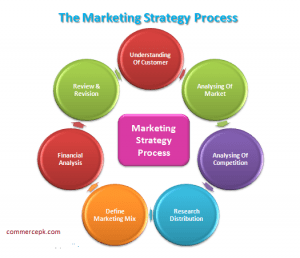 What is Marketing Strategy Process