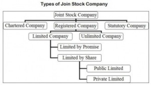 types of joint stock company