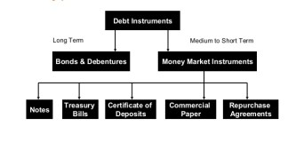 Types of Debt Instruments