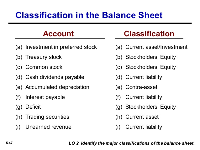 How To Prepare A Classified Balance Sheet  Professional Balance Sheet